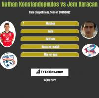Nathan Konstandopoulos vs Jem Karacan h2h player stats