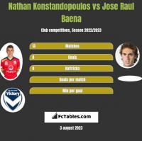 Nathan Konstandopoulos vs Jose Raul Baena h2h player stats