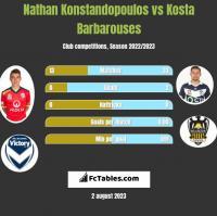 Nathan Konstandopoulos vs Kosta Barbarouses h2h player stats