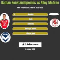 Nathan Konstandopoulos vs Riley McGree h2h player stats