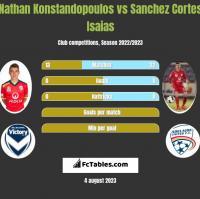 Nathan Konstandopoulos vs Sanchez Cortes Isaias h2h player stats
