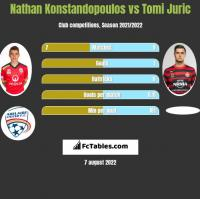 Nathan Konstandopoulos vs Tomi Juric h2h player stats