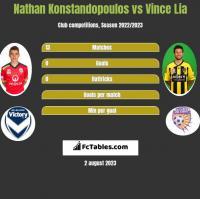 Nathan Konstandopoulos vs Vince Lia h2h player stats