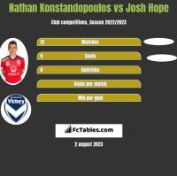 Nathan Konstandopoulos vs Josh Hope h2h player stats