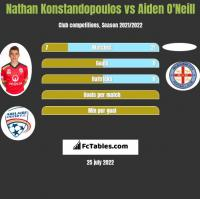 Nathan Konstandopoulos vs Aiden O'Neill h2h player stats