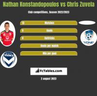 Nathan Konstandopoulos vs Chris Zuvela h2h player stats