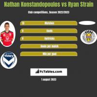 Nathan Konstandopoulos vs Ryan Strain h2h player stats