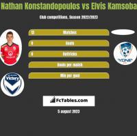 Nathan Konstandopoulos vs Elvis Kamsoba h2h player stats