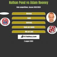 Nathan Pond vs Adam Rooney h2h player stats
