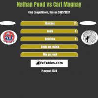 Nathan Pond vs Carl Magnay h2h player stats