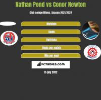 Nathan Pond vs Conor Newton h2h player stats
