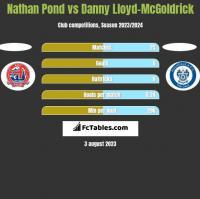 Nathan Pond vs Danny Lloyd-McGoldrick h2h player stats