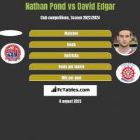 Nathan Pond vs David Edgar h2h player stats