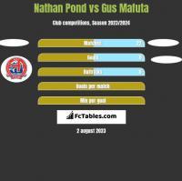 Nathan Pond vs Gus Mafuta h2h player stats