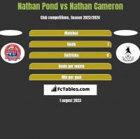 Nathan Pond vs Nathan Cameron h2h player stats