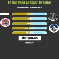 Nathan Pond vs Oscar Threlkeld h2h player stats