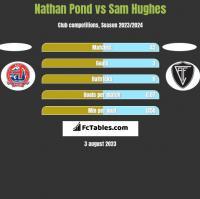 Nathan Pond vs Sam Hughes h2h player stats