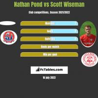 Nathan Pond vs Scott Wiseman h2h player stats