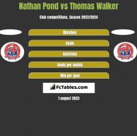 Nathan Pond vs Thomas Walker h2h player stats