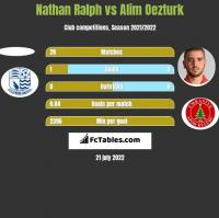 Nathan Ralph vs Alim Oezturk h2h player stats