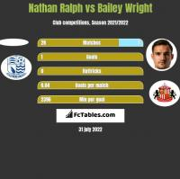 Nathan Ralph vs Bailey Wright h2h player stats