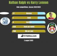 Nathan Ralph vs Harry Lennon h2h player stats