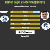 Nathan Ralph vs Joe Shaughnessy h2h player stats