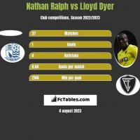 Nathan Ralph vs Lloyd Dyer h2h player stats