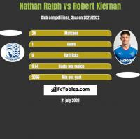 Nathan Ralph vs Robert Kiernan h2h player stats