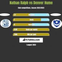 Nathan Ralph vs Denver Hume h2h player stats