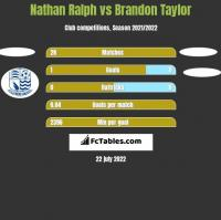 Nathan Ralph vs Brandon Taylor h2h player stats