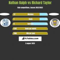 Nathan Ralph vs Richard Taylor h2h player stats