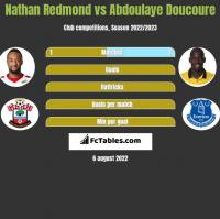 Nathan Redmond vs Abdoulaye Doucoure h2h player stats