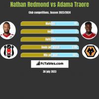 Nathan Redmond vs Adama Traore h2h player stats