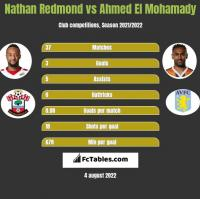 Nathan Redmond vs Ahmed El Mohamady h2h player stats
