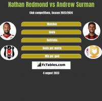 Nathan Redmond vs Andrew Surman h2h player stats
