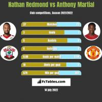 Nathan Redmond vs Anthony Martial h2h player stats