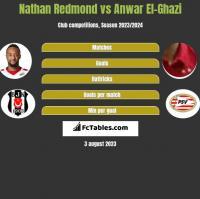Nathan Redmond vs Anwar El-Ghazi h2h player stats