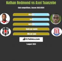Nathan Redmond vs Axel Tuanzebe h2h player stats