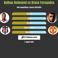 Nathan Redmond vs Bruno Fernandes h2h player stats