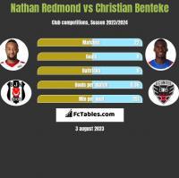 Nathan Redmond vs Christian Benteke h2h player stats