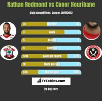 Nathan Redmond vs Conor Hourihane h2h player stats