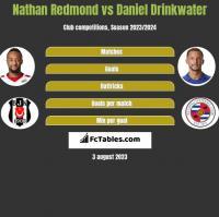 Nathan Redmond vs Daniel Drinkwater h2h player stats