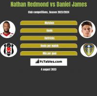 Nathan Redmond vs Daniel James h2h player stats