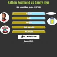 Nathan Redmond vs Danny Ings h2h player stats