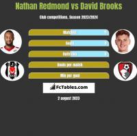 Nathan Redmond vs David Brooks h2h player stats