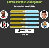 Nathan Redmond vs Diego Rico h2h player stats