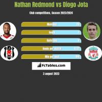Nathan Redmond vs Diogo Jota h2h player stats