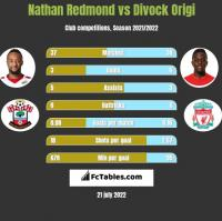 Nathan Redmond vs Divock Origi h2h player stats