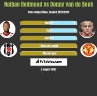 Nathan Redmond vs Donny van de Beek h2h player stats